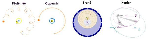 Ptolemée_Copernic_Brahé_Kepler