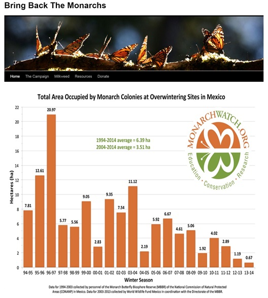 Monarch Watch Statistiques