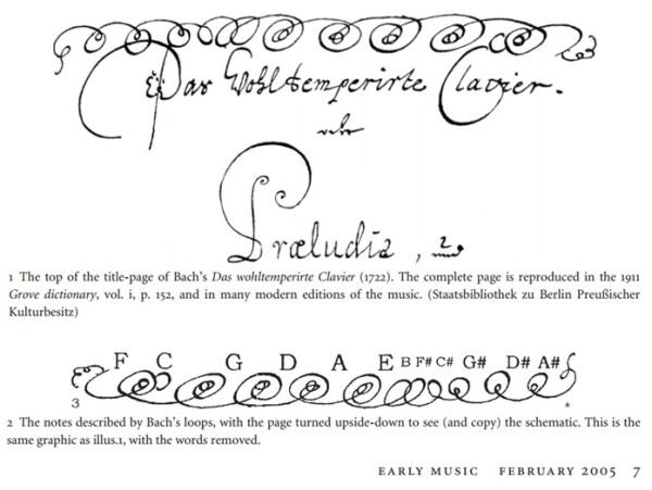 Bach Clavier Temperé_B.Lehman 2005