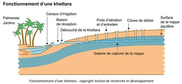 Rabat_Khettara